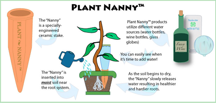 How a Plant Nanny Works